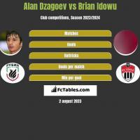 Alan Dzagoev vs Brian Idowu h2h player stats