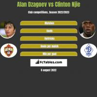 Alan Dzagoev vs Clinton Njie h2h player stats