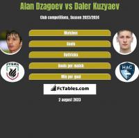 Alan Dzagoev vs Daler Kuzyaev h2h player stats