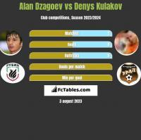 Ałan Dzagojew vs Denys Kułakow h2h player stats