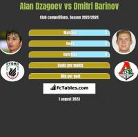 Alan Dzagoev vs Dmitri Barinov h2h player stats