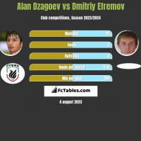 Ałan Dzagojew vs Dmitrij Jefriemow h2h player stats