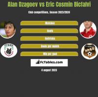 Ałan Dzagojew vs Eric Cosmin Bicfalvi h2h player stats