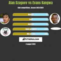 Alan Dzagoev vs Evans Kangwa h2h player stats