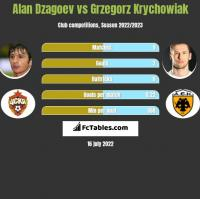 Alan Dzagoev vs Grzegorz Krychowiak h2h player stats