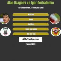 Alan Dzagoev vs Igor Gorbatenko h2h player stats