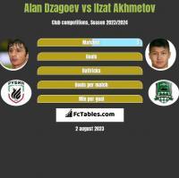 Ałan Dzagojew vs Izat Achmetow h2h player stats