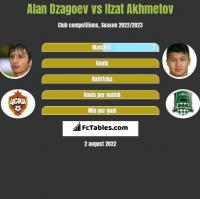 Alan Dzagoev vs Ilzat Akhmetov h2h player stats