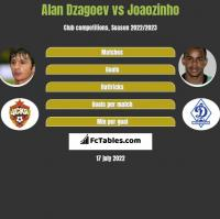 Alan Dzagoev vs Joaozinho h2h player stats
