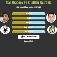 Alan Dzagoev vs Kristijan Bistrovic h2h player stats