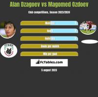 Alan Dzagoev vs Magomed Ozdoev h2h player stats