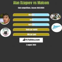 Alan Dzagoev vs Malcom h2h player stats