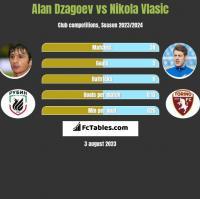 Ałan Dzagojew vs Nikola Vlasic h2h player stats