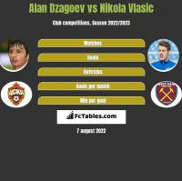 Alan Dzagoev vs Nikola Vlasic h2h player stats