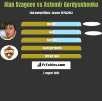 Alan Dzagoev vs Astemir Gordyushenko h2h player stats