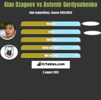 Alan Dzagoev vs Astemir Gordyushenko h2h player stats