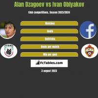 Ałan Dzagojew vs Ivan Oblyakov h2h player stats