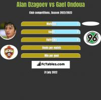 Alan Dzagoev vs Gael Ondoua h2h player stats