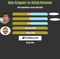 Alan Dzagoev vs Hetag Hosonov h2h player stats