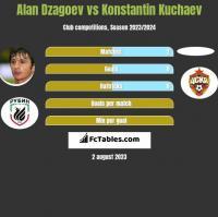 Ałan Dzagojew vs Konstantin Kuchaev h2h player stats