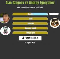 Ałan Dzagojew vs Andrey Egorychev h2h player stats