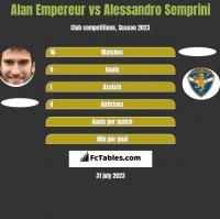Alan Empereur vs Alessandro Semprini h2h player stats
