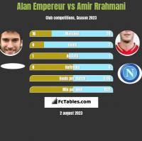 Alan Empereur vs Amir Rrahmani h2h player stats