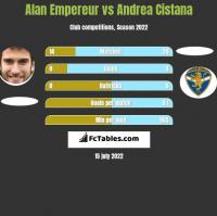 Alan Empereur vs Andrea Cistana h2h player stats