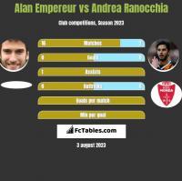 Alan Empereur vs Andrea Ranocchia h2h player stats