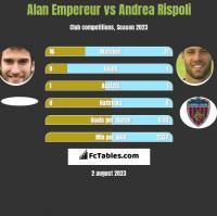 Alan Empereur vs Andrea Rispoli h2h player stats