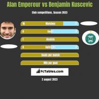 Alan Empereur vs Benjamin Kuscevic h2h player stats