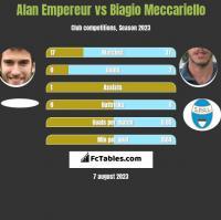 Alan Empereur vs Biagio Meccariello h2h player stats