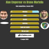Alan Empereur vs Bruno Martella h2h player stats