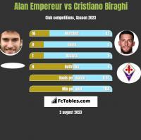 Alan Empereur vs Cristiano Biraghi h2h player stats