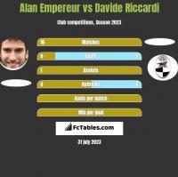 Alan Empereur vs Davide Riccardi h2h player stats