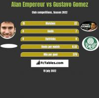 Alan Empereur vs Gustavo Gomez h2h player stats