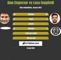 Alan Empereur vs Luca Ceppitelli h2h player stats