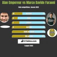 Alan Empereur vs Marco Davide Faraoni h2h player stats