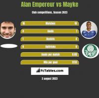 Alan Empereur vs Mayke h2h player stats