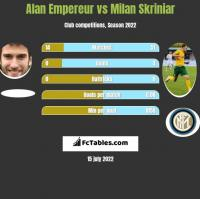 Alan Empereur vs Milan Skriniar h2h player stats