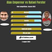 Alan Empereur vs Rafael Forster h2h player stats