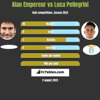 Alan Empereur vs Luca Pellegrini h2h player stats