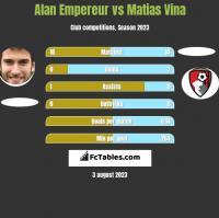 Alan Empereur vs Matias Vina h2h player stats