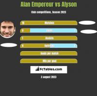 Alan Empereur vs Alyson h2h player stats