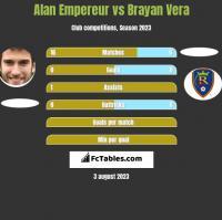 Alan Empereur vs Brayan Vera h2h player stats