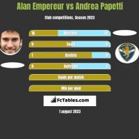 Alan Empereur vs Andrea Papetti h2h player stats