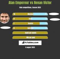 Alan Empereur vs Renan Victor h2h player stats
