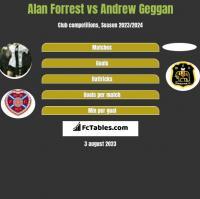Alan Forrest vs Andrew Geggan h2h player stats