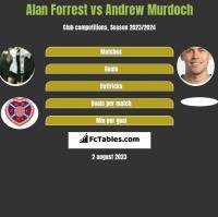 Alan Forrest vs Andrew Murdoch h2h player stats
