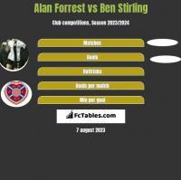 Alan Forrest vs Ben Stirling h2h player stats